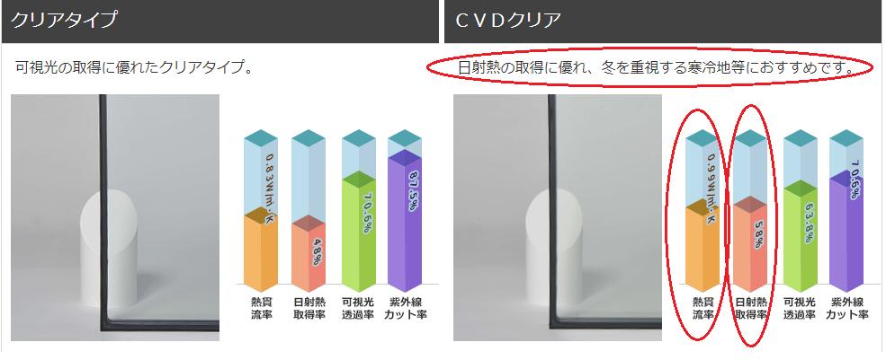住宅に使われるガラスの種類。「日射熱取得率とは。」