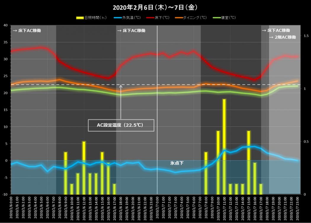 【お客様の声】網川原のエスネルK様「真冬日の超高断熱の家の室温報告。」