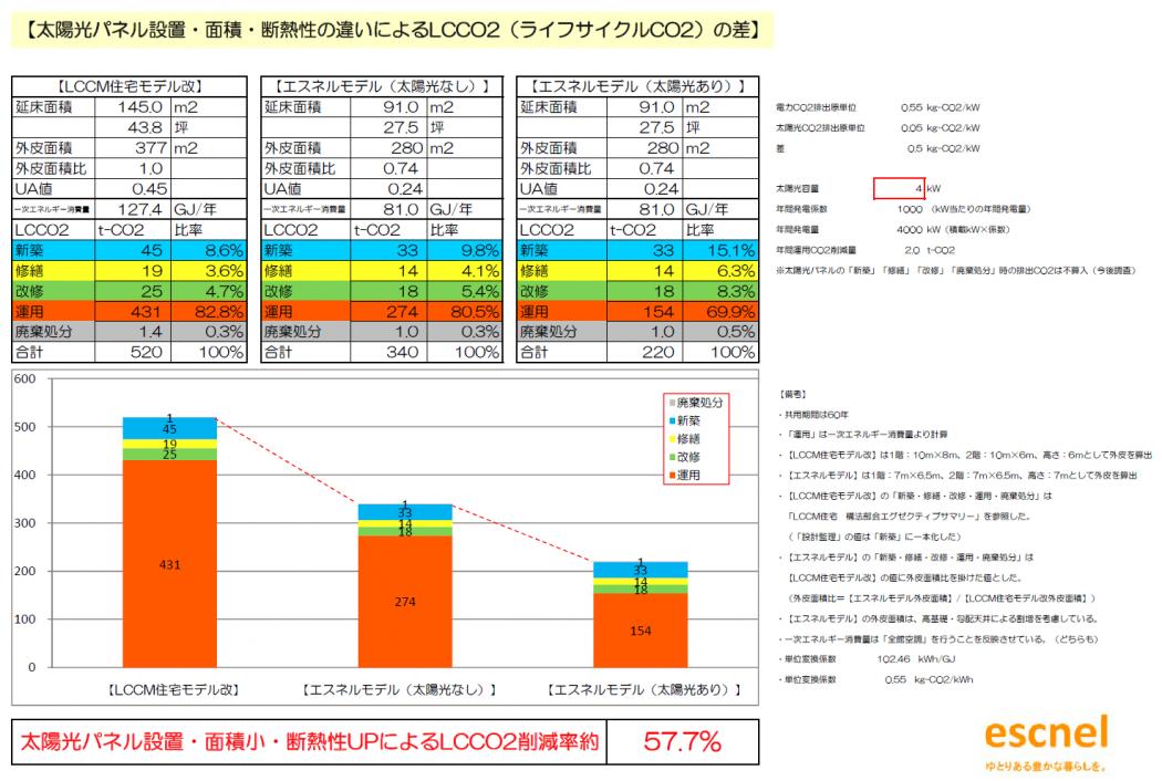 【低炭素】環境負荷低減『太陽光発電によるLCCO2(ライフサイクルCO2)の差。』太陽光発電の再評価。