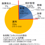 【SDGs】環境負荷を低減できる家を。『建築・運用CO2を抑える。』