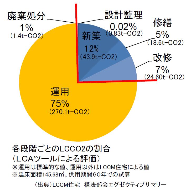 【低炭素】環境負荷を低減できる家を。『建築・運用CO2を抑える。』