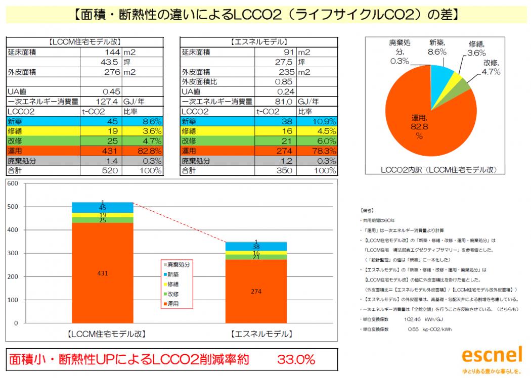 【低炭素】環境負荷低減『面積・断熱性の違いによるLCCO2(ライフサイクルCO2)の差。』超高断熱の意義。
