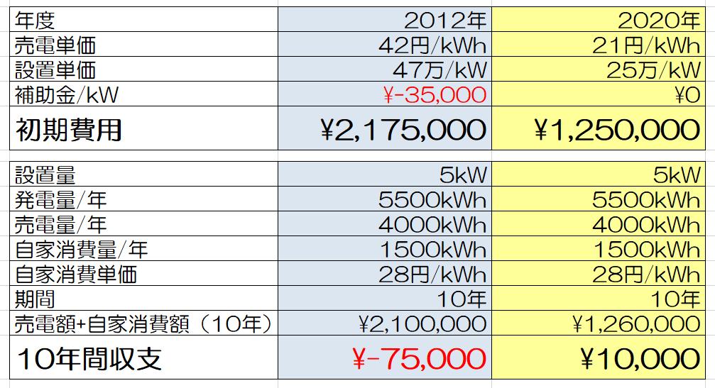 【太陽光】2021年は過去よりも設置有利『売電単価と設置単価の差・保証の充実』。