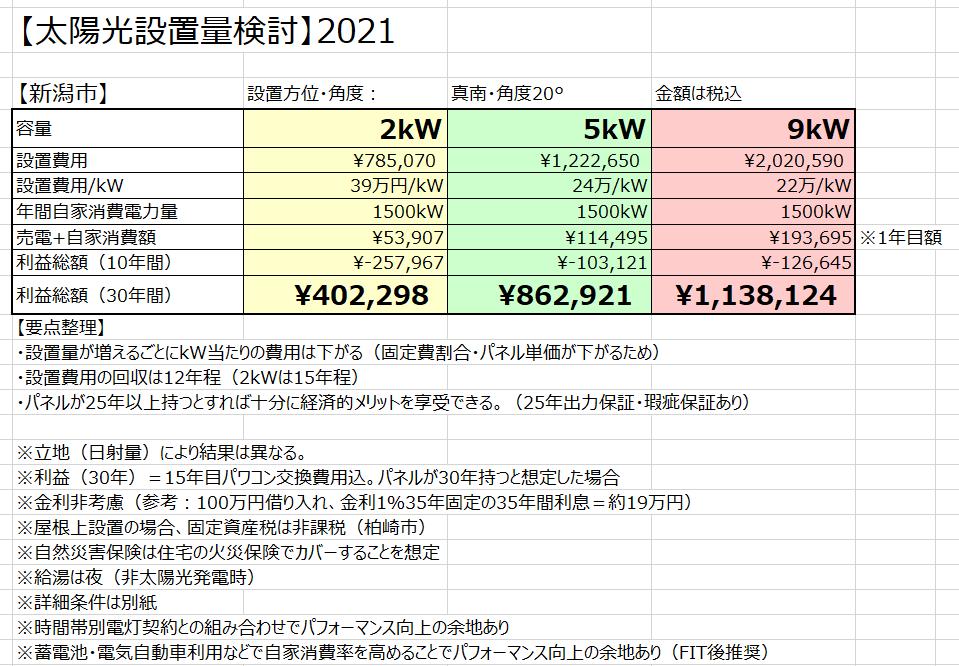 【太陽光】経済的メリット『実際いくら稼げるの?』kW毎比較2021。環境負荷低減と経済負担軽減の両立。