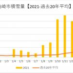 【気象】2021大雪の終わり『リスクの適切な把握。』積雪量のグラフ化。