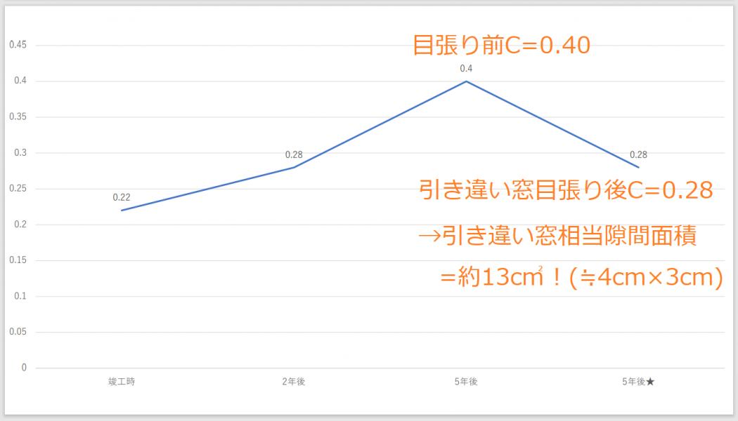 【渋谷さん発表①】『引き違い窓の気密性低下。築5年で13c㎡。』リスクを考慮した窓選びを。